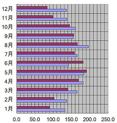 北海道、札幌市の月別の平均日照量(時間)