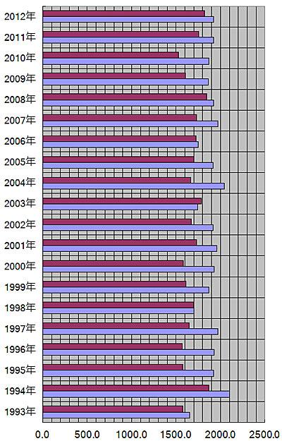 北海道、札幌市の年別の平均日照量(時間)