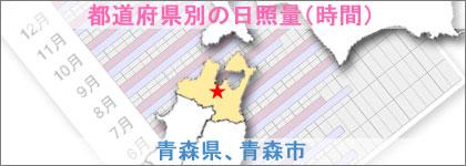 青森県、青森市の日照量(時間)