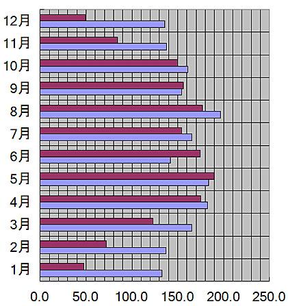 青森県、青森市の月別の平均日照量(時間)