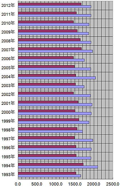 青森県、青森市の年別の平均日照量(時間)