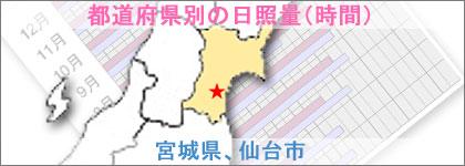 宮城県、仙台市の日照量(時間)