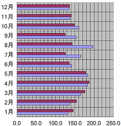 宮城県、仙台市の月別日照量(時間)
