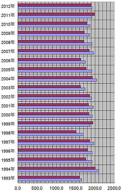 宮城県、仙台市の年別日照量(時間)