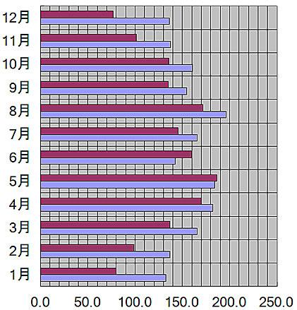 山形県、山形市の月別日照量(時間)
