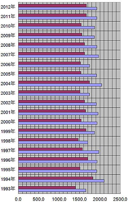 山形県、山形市の年別日照量(時間)