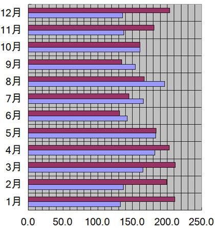 群馬県、前橋市の月別日照量(時間)