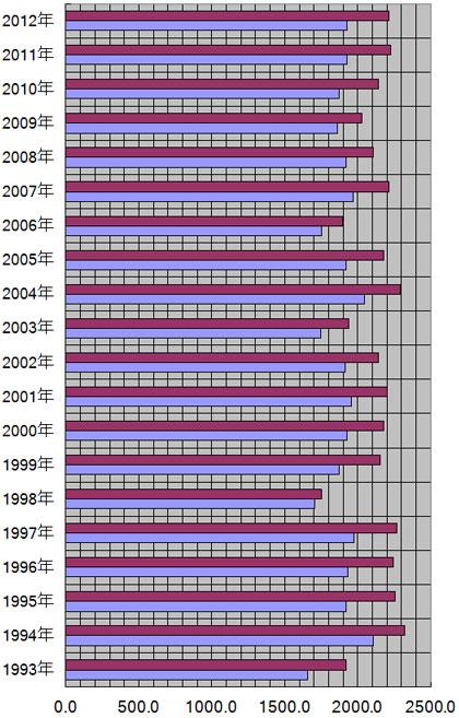 群馬県、前橋市の年別日照量(時間)