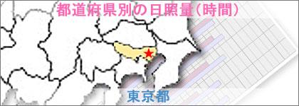 東京都の日照量(時間)