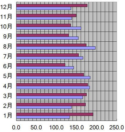 東京都の月別日照量(時間)