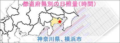神奈川県、横浜市の日照量(時間)