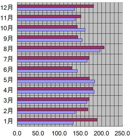 神奈川県、横浜市の月別日照量(時間)