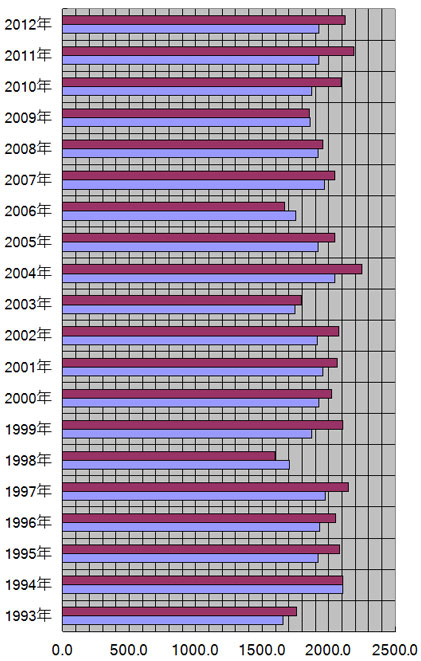 神奈川県、横浜市の年別日照量(時間)