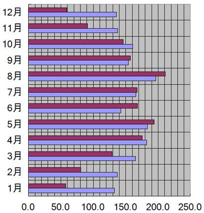 新潟県、新潟市の月別日照量(時間)
