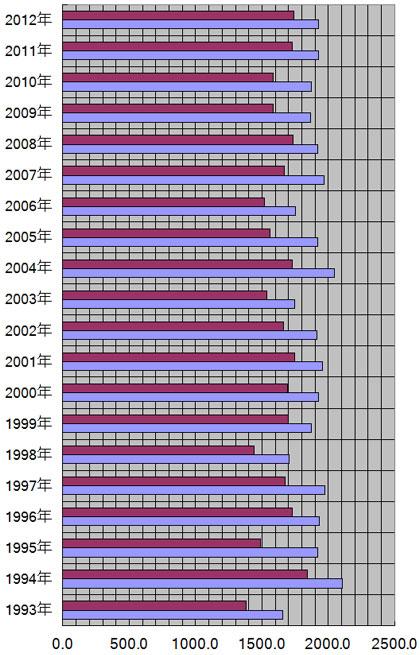 新潟県、新潟市の年別日照量(時間)
