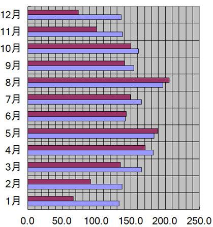 富山県、富山市の月別日照量(時間)