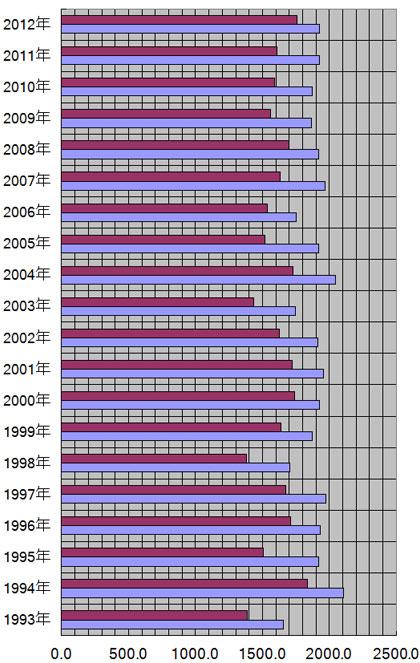 富山県、富山市の年別日照量(時間)