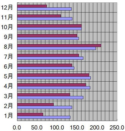 福井県、福井市の月別日照量(時間)