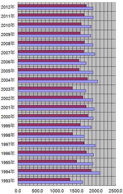 福井県、福井市の年別日照量(時間)