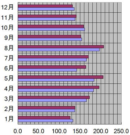 長野県、長野市の月別日照量(時間)
