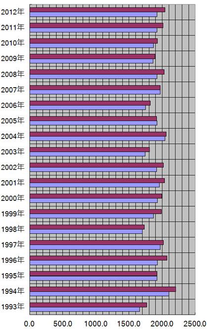 長野県、長野市の年別日照量(時間)