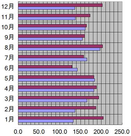 静岡県、静岡市の月別日照量(時間)