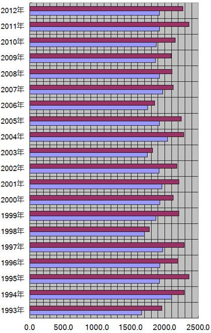 静岡県、静岡市の年別日照量(時間)