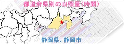 静岡県、静岡市の日照量(時間)