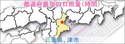 三重県、津市の日照量(時間)