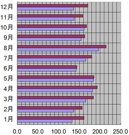 三重県、津市の月別日照量(時間)