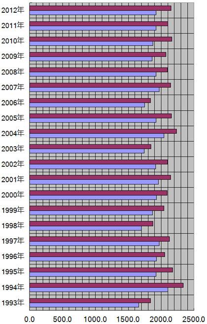三重県、津市の年別日照量(時間)