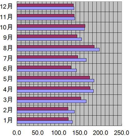 京都府、京都市の月別日照量(時間)