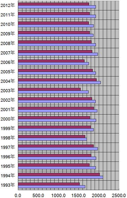 京都府、京都市の年別日照量(時間)