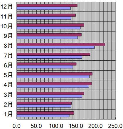 大阪府、大阪市の月別日照量(時間)