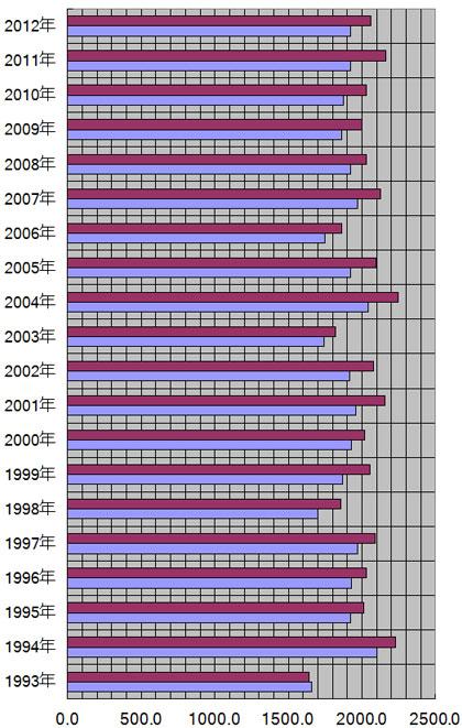 大阪府、大阪市の年別日照量(時間)