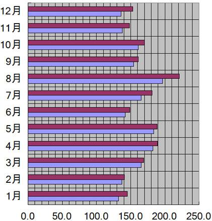 兵庫県、神戸市の月別日照量(時間)