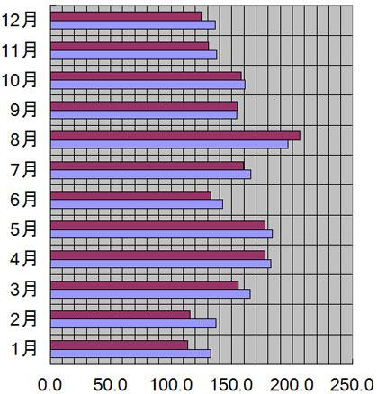 奈良県、月良市の年別日照量(時間)