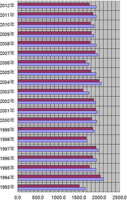 奈良県、奈良市の年別日照量(時間)