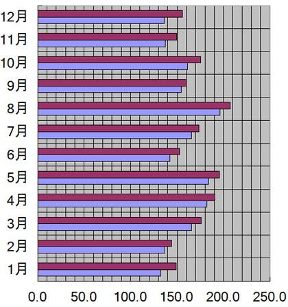 岡山県、岡山市の月別日照量(時間)