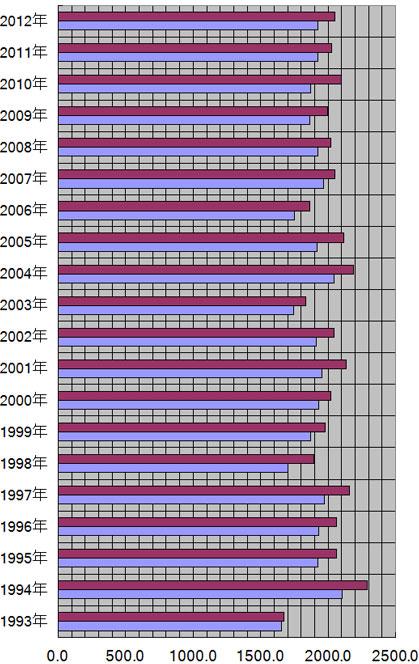 岡山県、岡山市の年別日照量(時間)