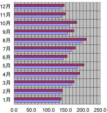 広島県、広島市の月別日照量(時間)