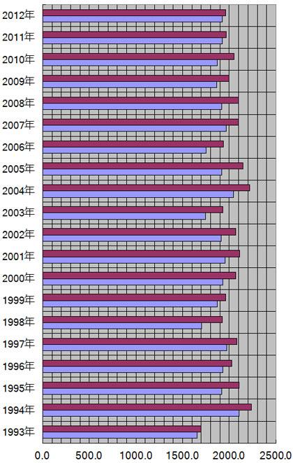 広島県、広島市の年別日照量(時間)