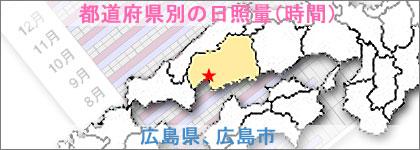 広島県、広島市の日照量(時間)
