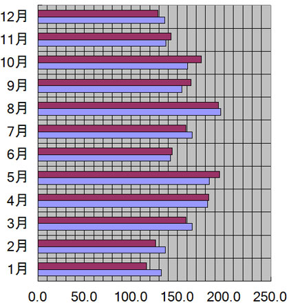 山口県、山口市の月別日照量(時間)