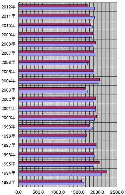 山口県、山口市の年別日照量(時間)