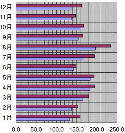 徳島県、徳島市の月別日照量(時間)