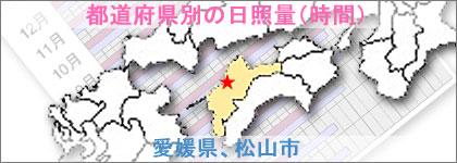 愛媛県、松山市の日照量(時間)