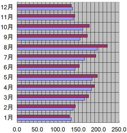 愛媛県、松山市の月別日照量(時間)