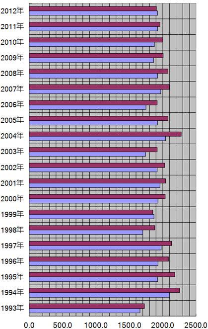 愛媛県、松山市の年別日照量(時間)