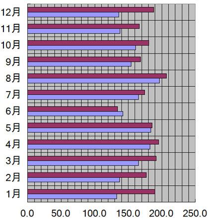高知県、高知市の月別日照量(時間)